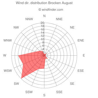 Wind direction distribution Brocken August