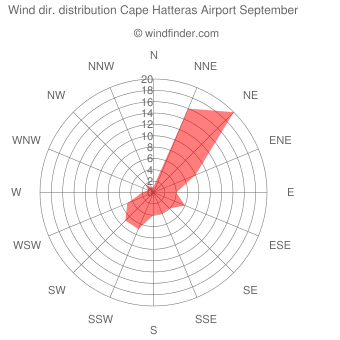 Wind direction distribution Cape Hatteras Airport September