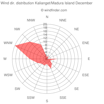 Wind direction distribution Kalianget/Madura Island December