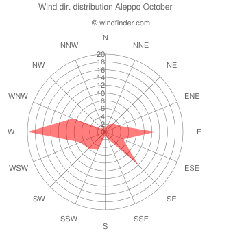 Wind direction distribution Aleppo October