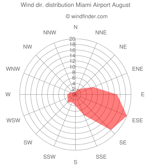 Wind direction distribution Miami Airport August