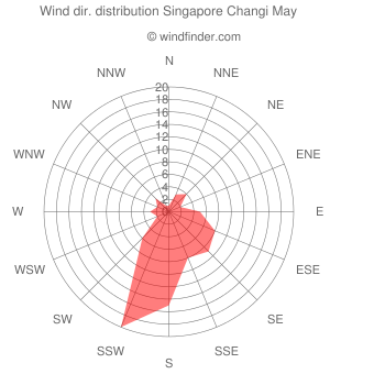 Wind direction distribution Singapore Changi May