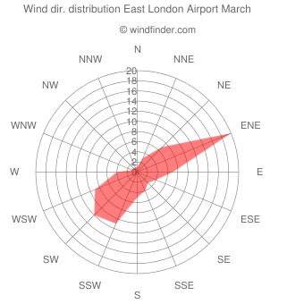Wind direction distribution East London Airport March