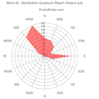 Wind direction distribution Qualicum Beach Airport July
