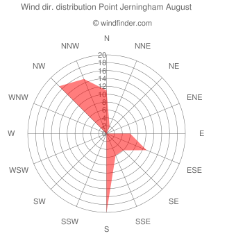 Wind direction distribution Point Jerningham August