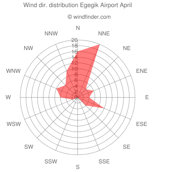 Wind direction distribution Egegik Airport April