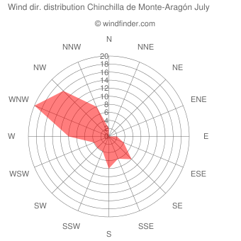 Wind direction distribution Chinchilla de Monte-Aragón July