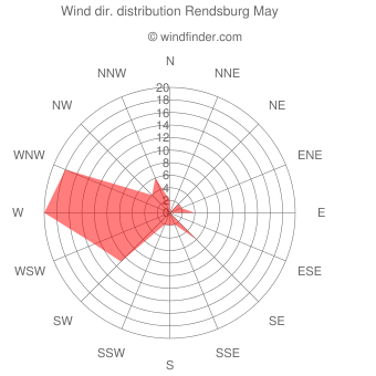 Wind direction distribution Rendsburg May