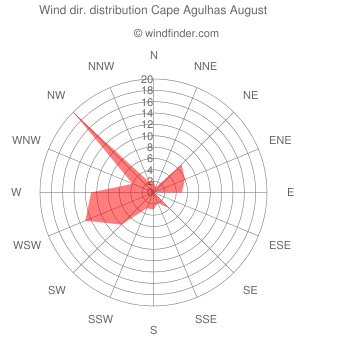 Wind direction distribution Cape Agulhas August