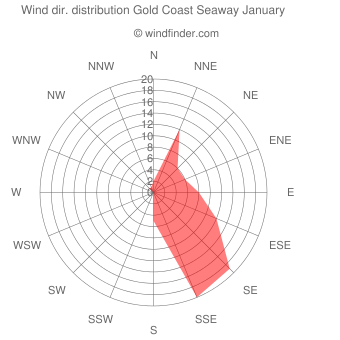 Wind direction distribution Gold Coast Seaway January