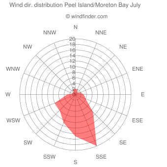 Wind direction distribution Peel Island/Moreton Bay July