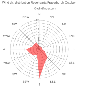Wind direction distribution Rosehearty/Fraserburgh October