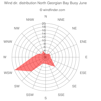 Wind direction distribution North Georgian Bay Buoy June