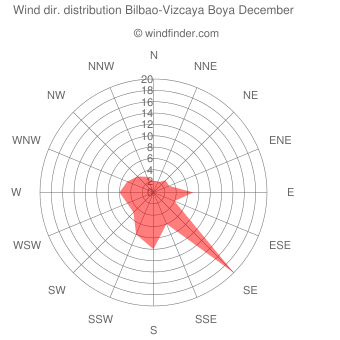 Wind direction distribution Bilbao-Vizcaya Boya December