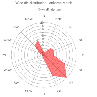 Wind direction distribution Lankaran March