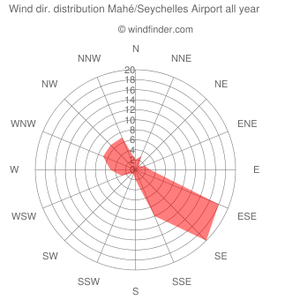 Annual wind direction distribution Mahé/Seychelles Airport