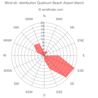 Wind direction distribution Qualicum Beach Airport March
