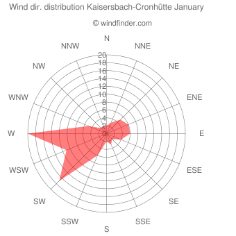 Wind direction distribution Kaisersbach-Cronhütte January