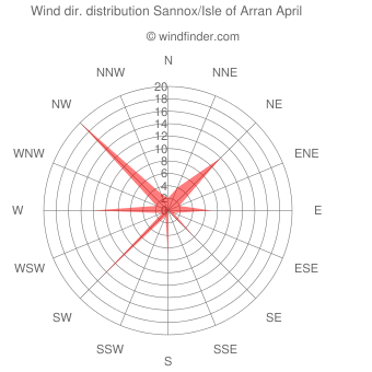 Wind direction distribution Sannox/Isle of Arran April