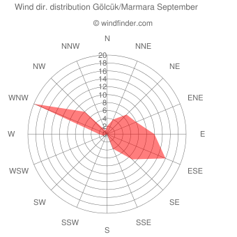 Wind direction distribution Gölcük/Marmara September