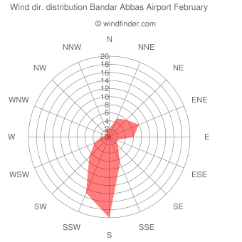 Wind direction distribution Bandar Abbas Airport February