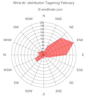 Wind direction distribution Taganrog February