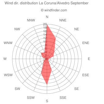 Wind direction distribution La Coruna/Alvedro September