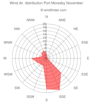 Wind direction distribution Port Moresby November