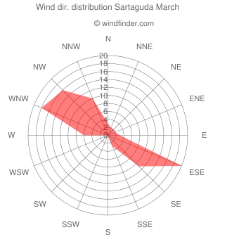 Wind direction distribution Sartaguda March