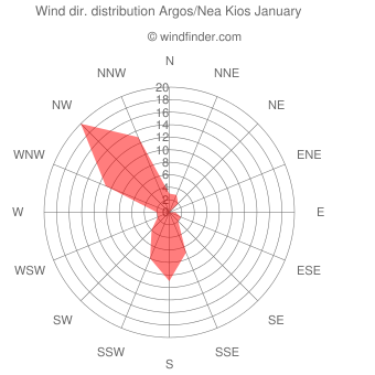 Wind direction distribution Argos/Nea Kios January