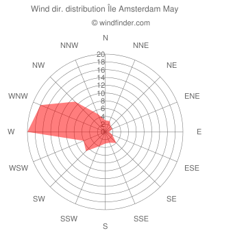 Wind direction distribution Île Amsterdam May