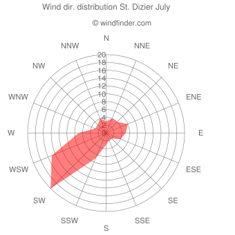 Wind direction distribution St. Dizier July