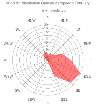 Wind direction distribution Cancún Aeropuerto February