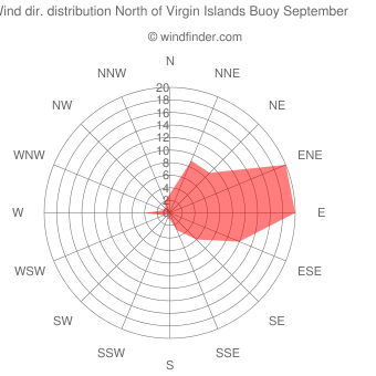 Wind direction distribution North of Virgin Islands Buoy September