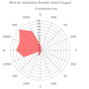 Wind direction distribution Bushehr Airport August