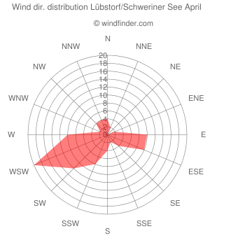 Wind direction distribution Lübstorf/Schweriner See April