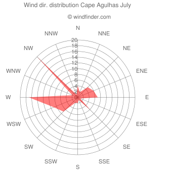 Wind direction distribution Cape Agulhas July