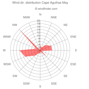 Wind direction distribution Cape Agulhas May