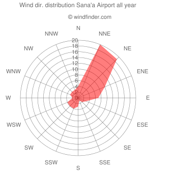 Annual wind direction distribution Sana'a Airport