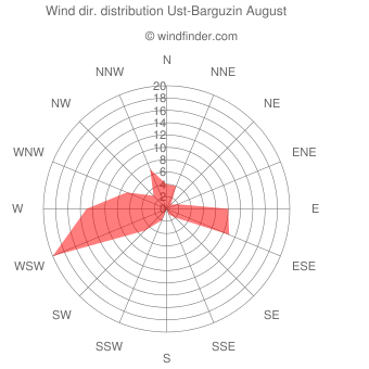 Wind direction distribution Ust-Barguzin August