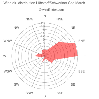 Wind direction distribution Lübstorf/Schweriner See March