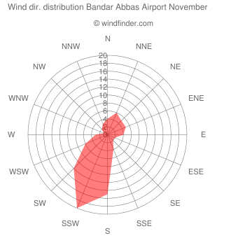 Wind direction distribution Bandar Abbas Airport November