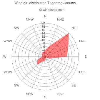 Wind direction distribution Taganrog January