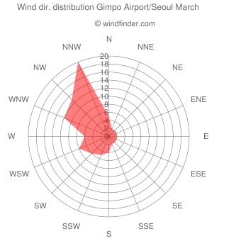 Wind direction distribution Gimpo Airport/Seoul March