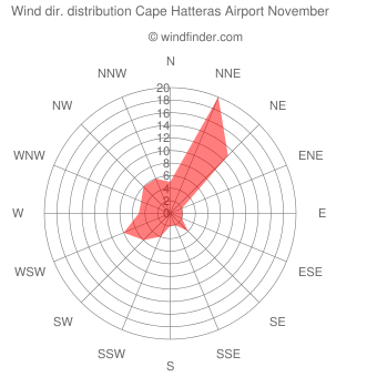 Wind direction distribution Cape Hatteras Airport November