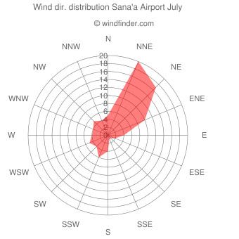 Wind direction distribution Sana'a Airport July