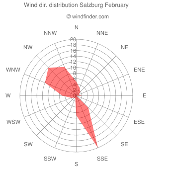 Wind direction distribution Salzburg February