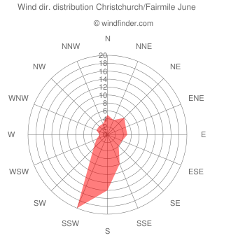 Wind direction distribution Christchurch/Fairmile June