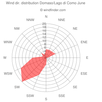 Wind direction distribution Domaso/Lago di Como June