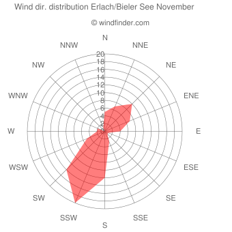 Wind direction distribution Erlach/Bieler See November